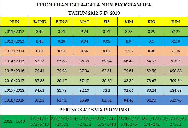 Perolehan Rerata NUN 20012 - 2019 IPA