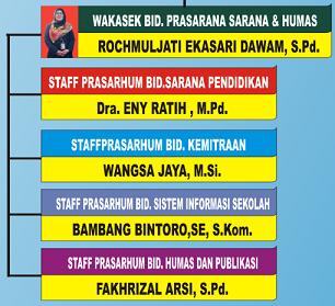 STAFF KEPALA SEKOLAH BIDANG PRASARANA, SARANA, DAN HUMAS
