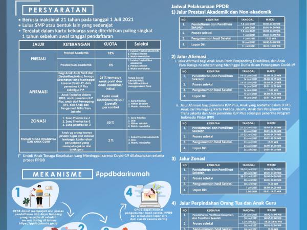 Infografis PPDB DKI Jakarta 2021